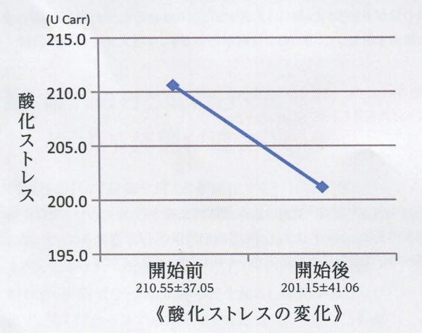 筑波大学 宮永教授 による研究(活性酸素が減る)